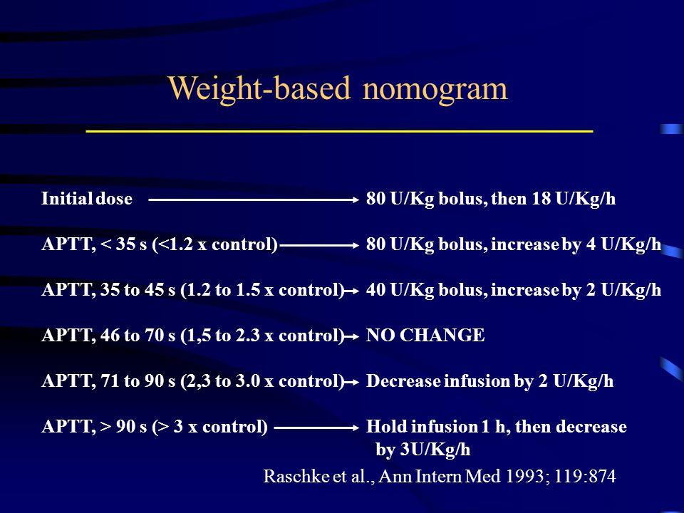 Weight-based nomogram