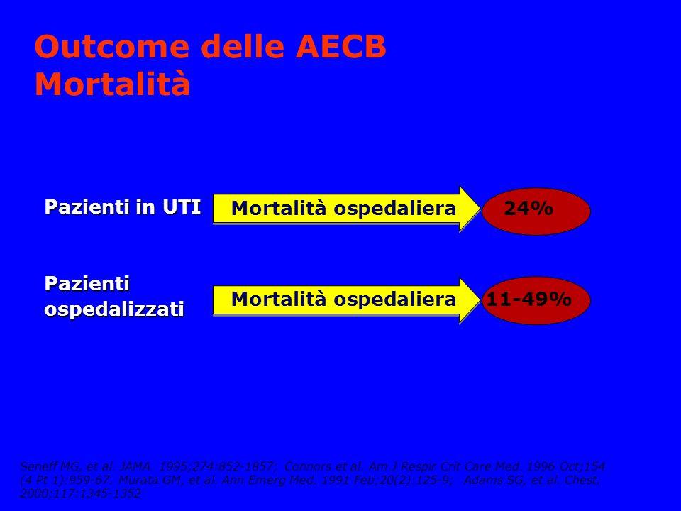 Outcome delle AECB Mortalità