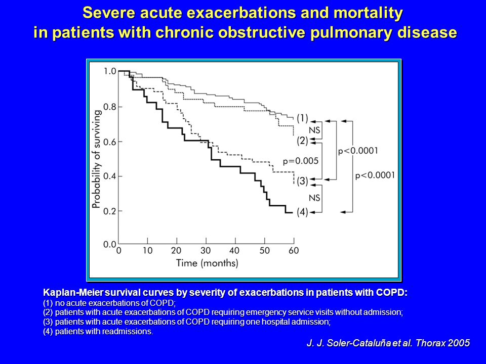 Severe acute exacerbations and mortality