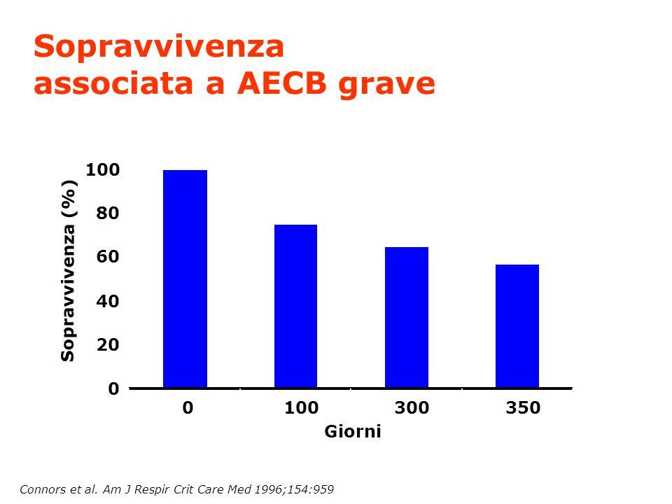 Sopravvivenza associata a AECB grave