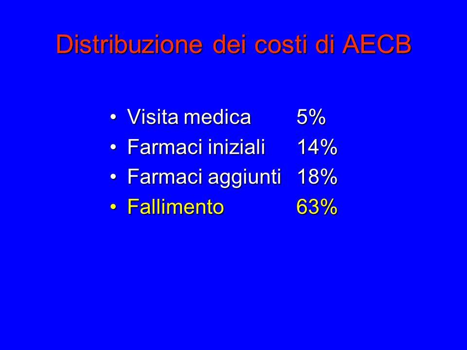 Distribuzione dei costi di AECB