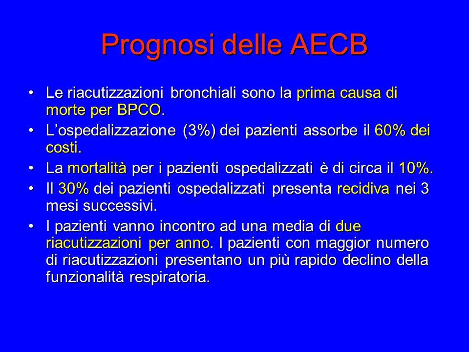 Prognosi delle AECB Le riacutizzazioni bronchiali sono la prima causa di morte per BPCO.