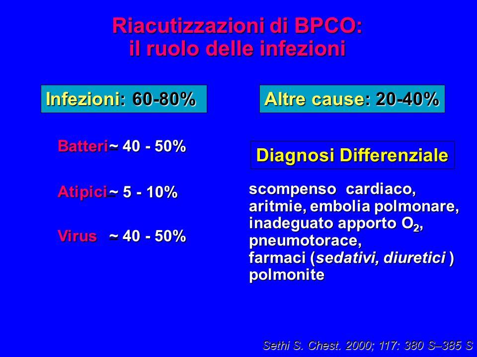 Riacutizzazioni di BPCO: il ruolo delle infezioni