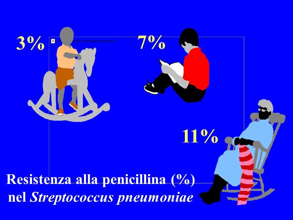 Resistenza alla penicillina (%) nel Streptococcus pneumoniae
