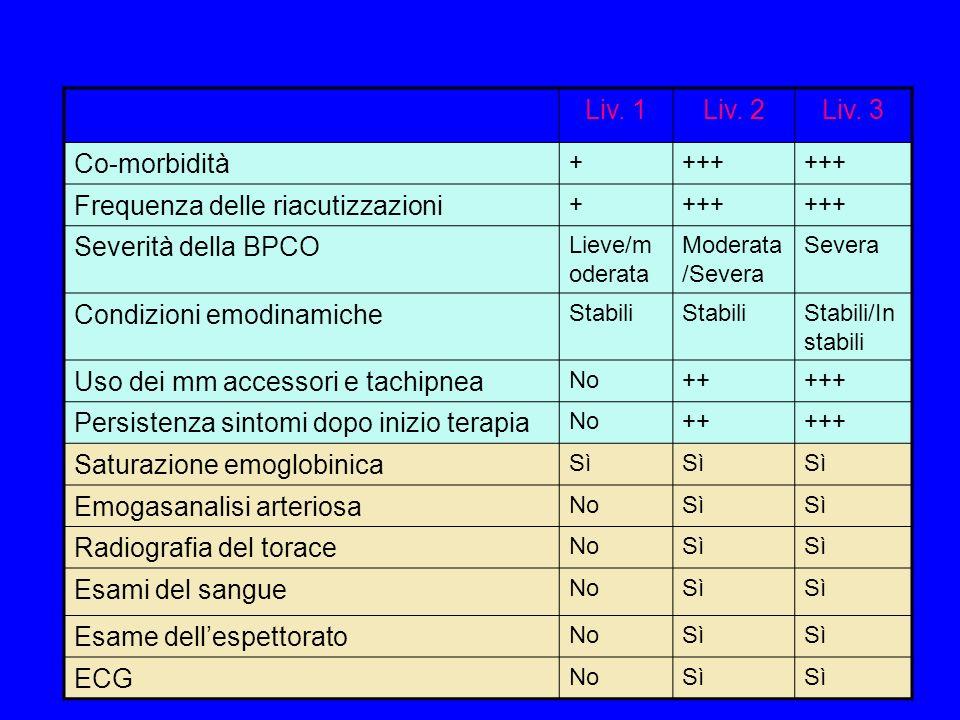 Frequenza delle riacutizzazioni Severità della BPCO