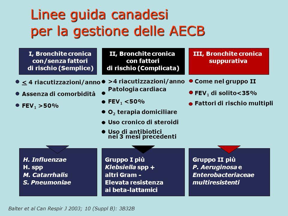 Linee guida canadesi per la gestione delle AECB