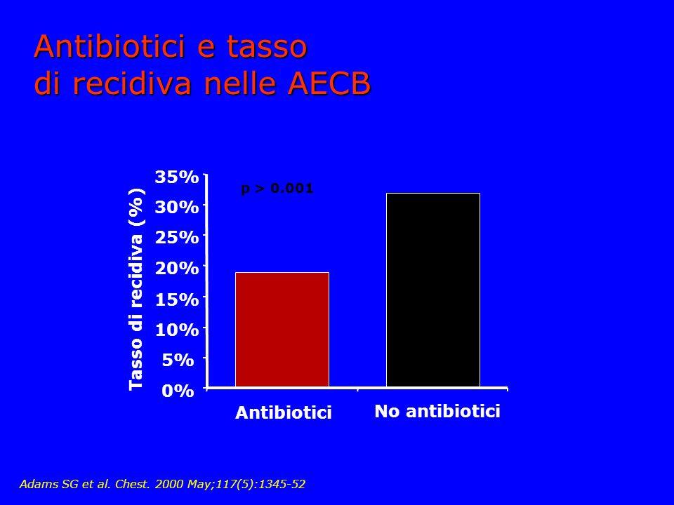 Antibiotici e tasso di recidiva nelle AECB