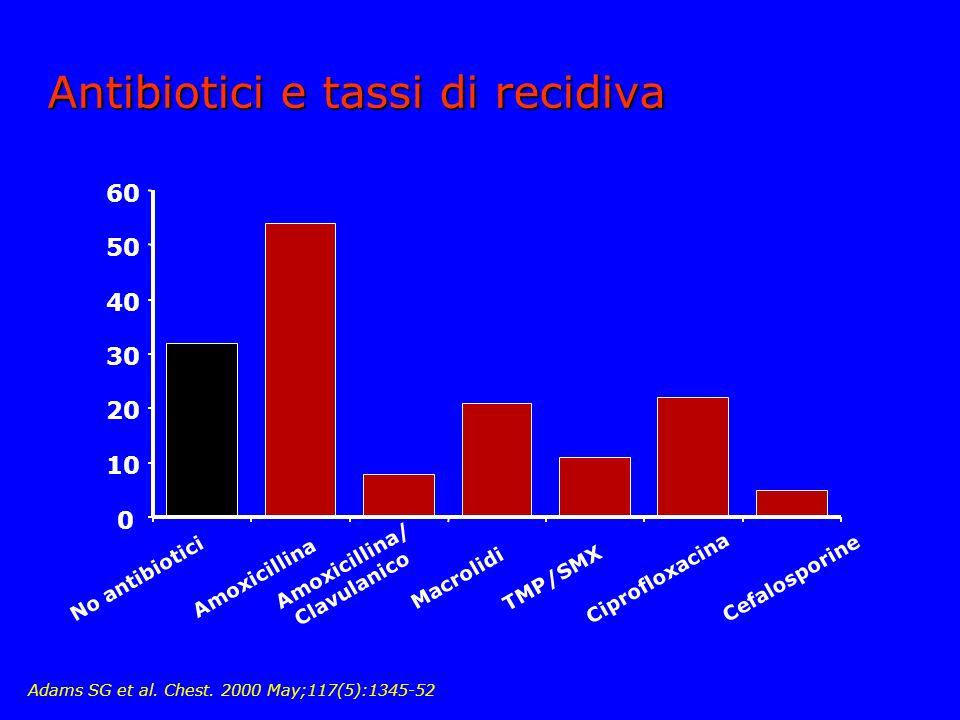 Antibiotici e tassi di recidiva