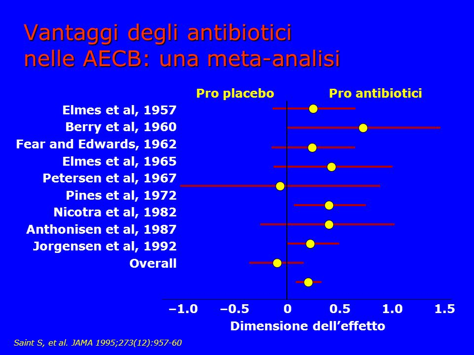 Vantaggi degli antibiotici nelle AECB: una meta-analisi