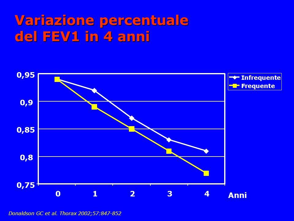 Variazione percentuale del FEV1 in 4 anni