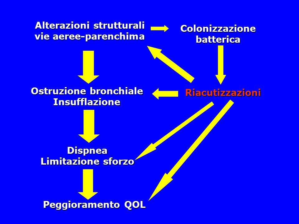 Alterazioni strutturali Ostruzione bronchiale