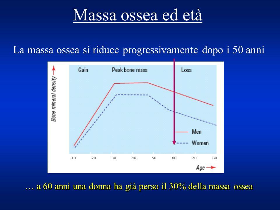 La massa ossea si riduce progressivamente dopo i 50 anni