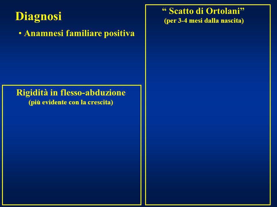 Diagnosi Scatto di Ortolani Anamnesi familiare positiva