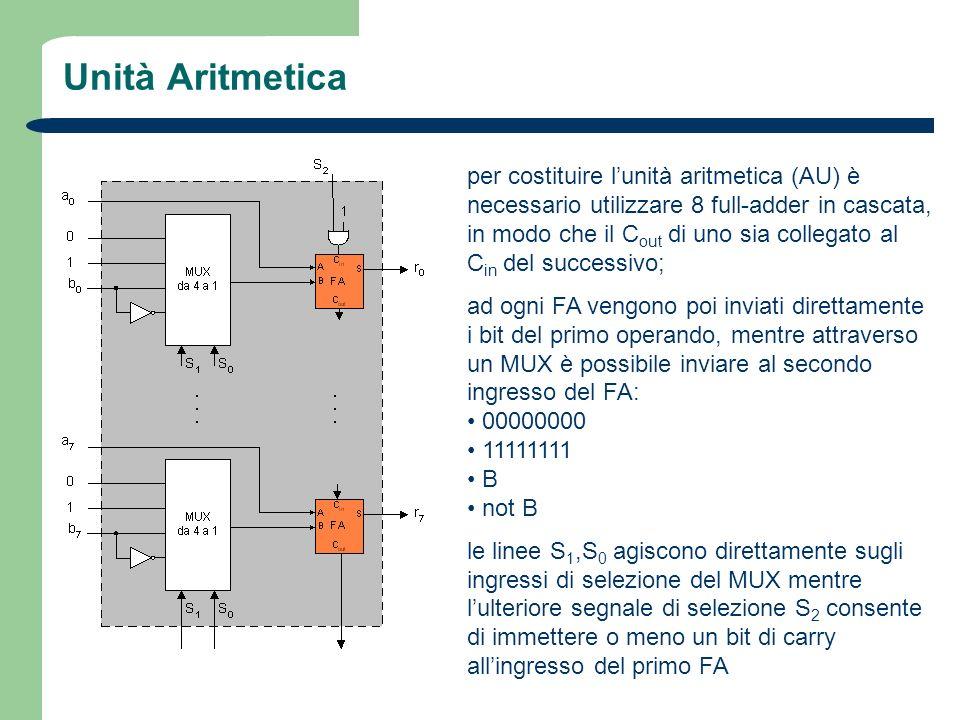 Unità Aritmetica