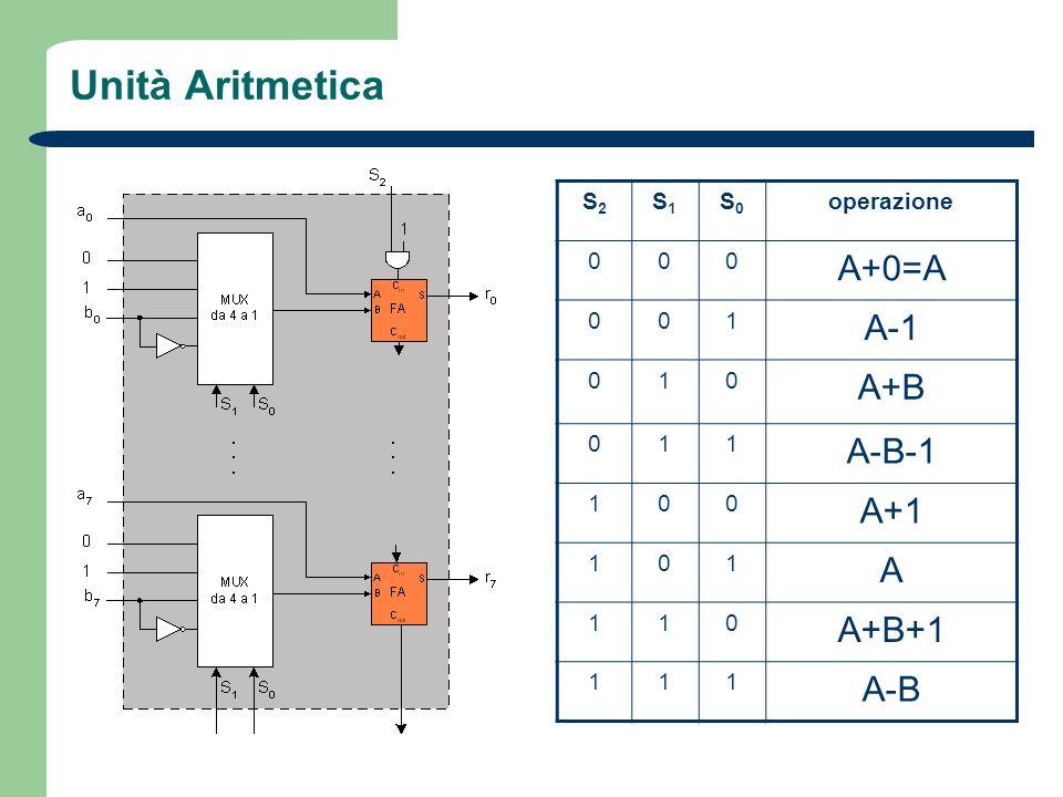 Unità Aritmetica A+0=A A-1 A+B A-B-1 A+1 A A+B+1 A-B S2 S1 S0