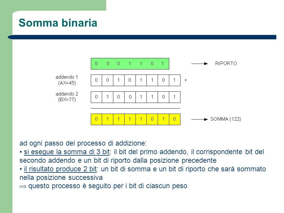 Somma binaria ad ogni passo del processo di addizione:
