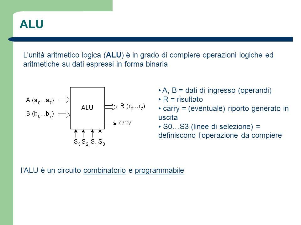 ALU L'unità aritmetico logica (ALU) è in grado di compiere operazioni logiche ed aritmetiche su dati espressi in forma binaria.
