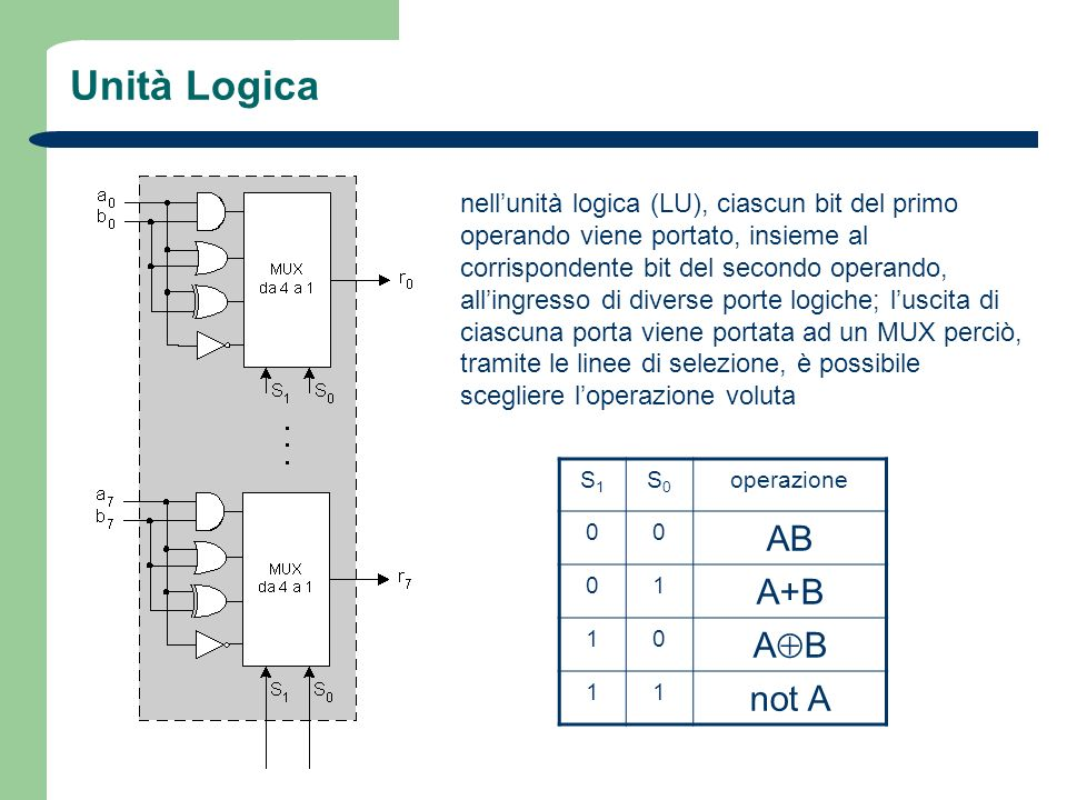 Unità Logica AB A+B AB not A