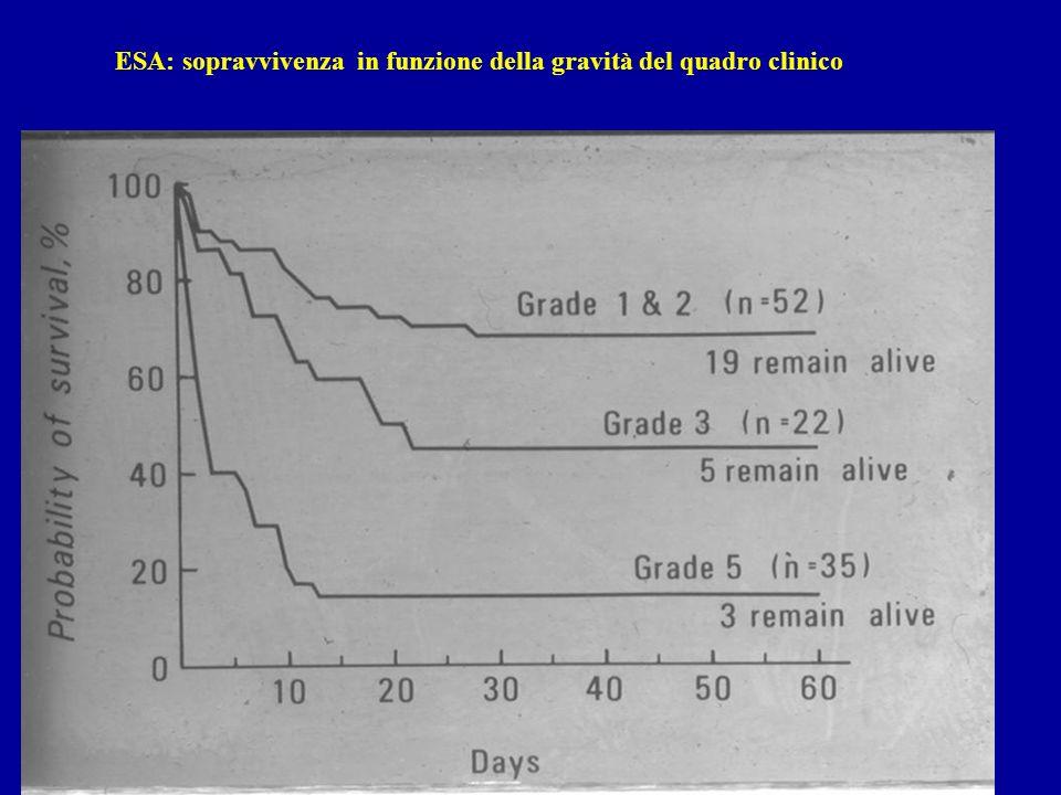 ESA: sopravvivenza in funzione della gravità del quadro clinico