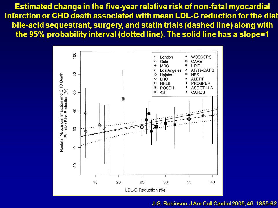 Estimated change in the five-year relative risk of non-fatal myocardial infarction or CHD death associated with mean LDL-C reduction for the diet, bile-acid sequestrant, surgery, and statin trials (dashed line) along with the 95% probability interval (dotted line). The solid line has a slope=1