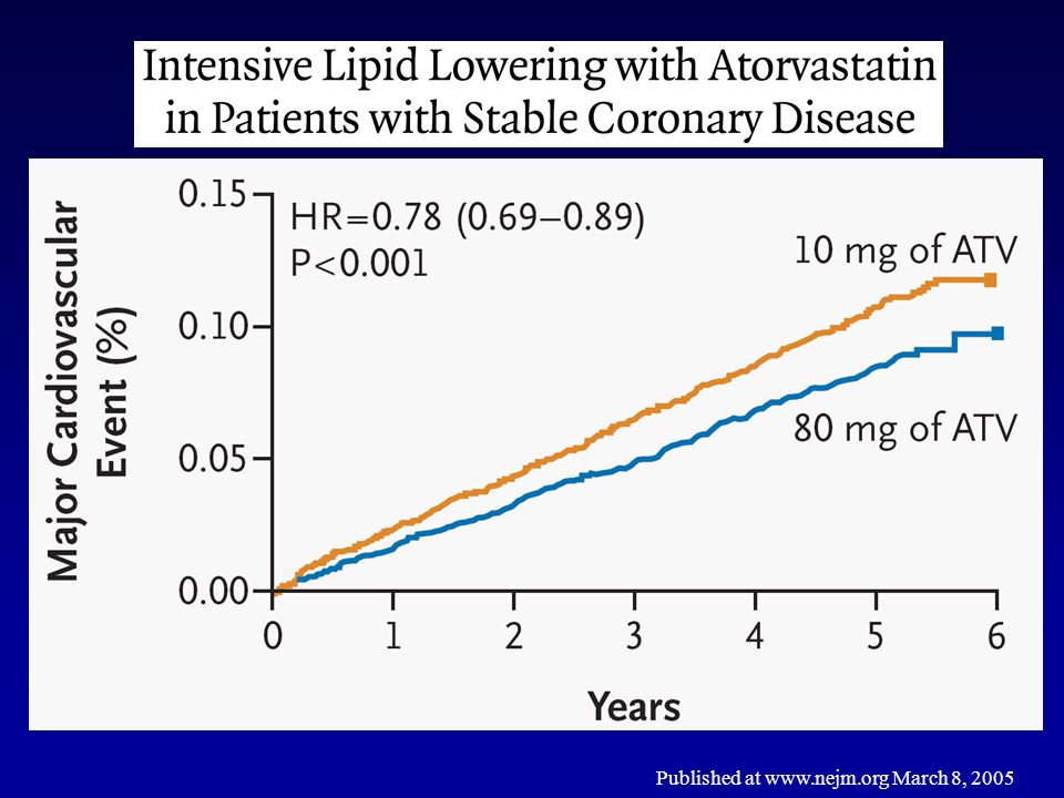 Published at www.nejm.org March 8, 2005