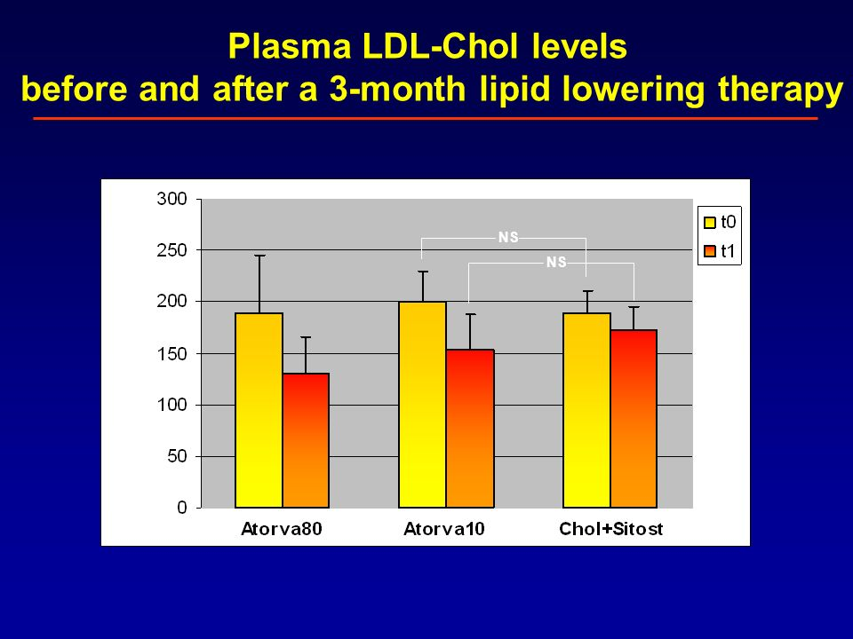 Plasma LDL-Chol levels