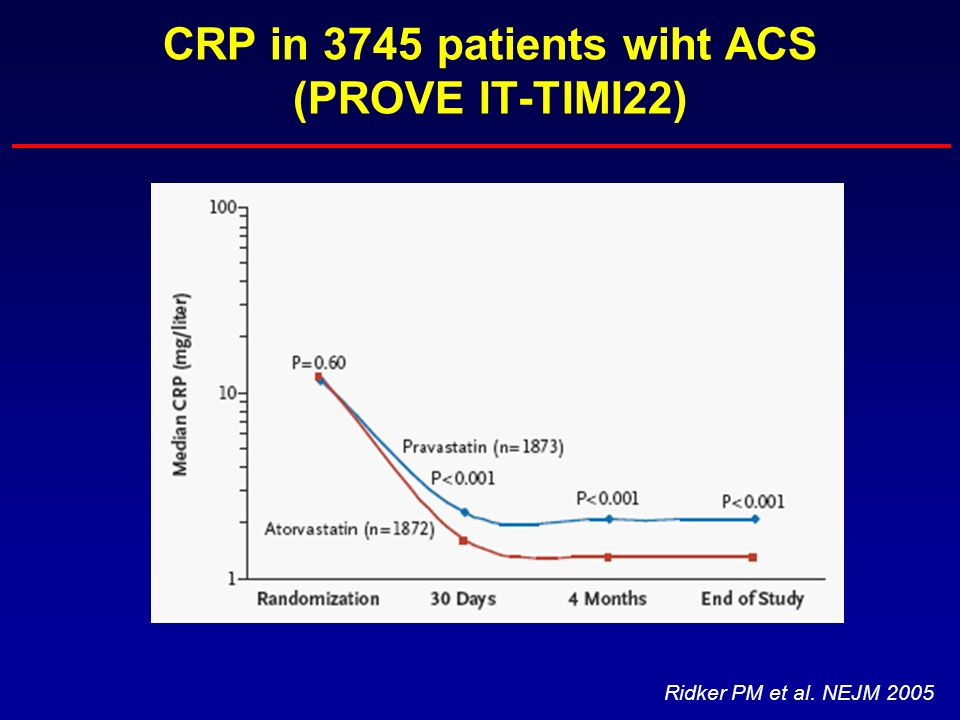 CRP in 3745 patients wiht ACS