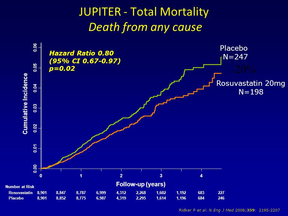 JUPITER - Total Mortality Death from any cause