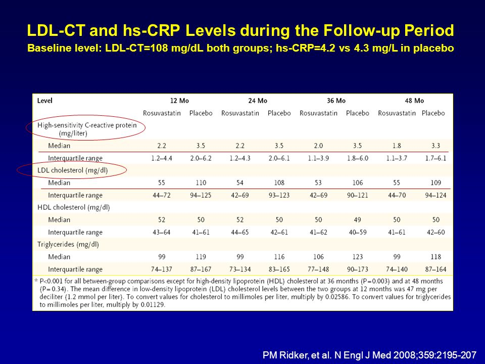 LDL-CT and hs-CRP Levels during the Follow-up Period