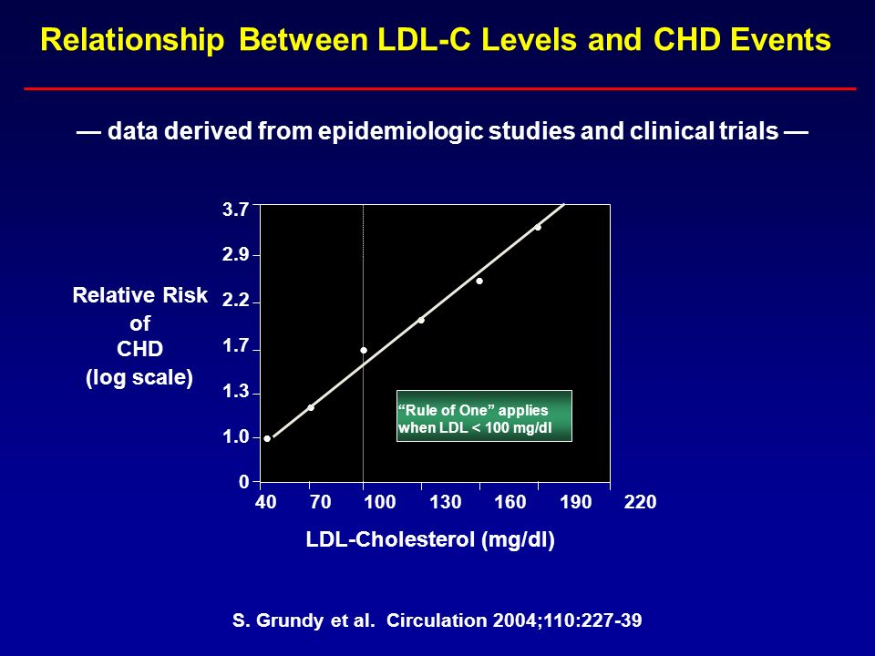 Relationship Between LDL-C Levels and CHD Events