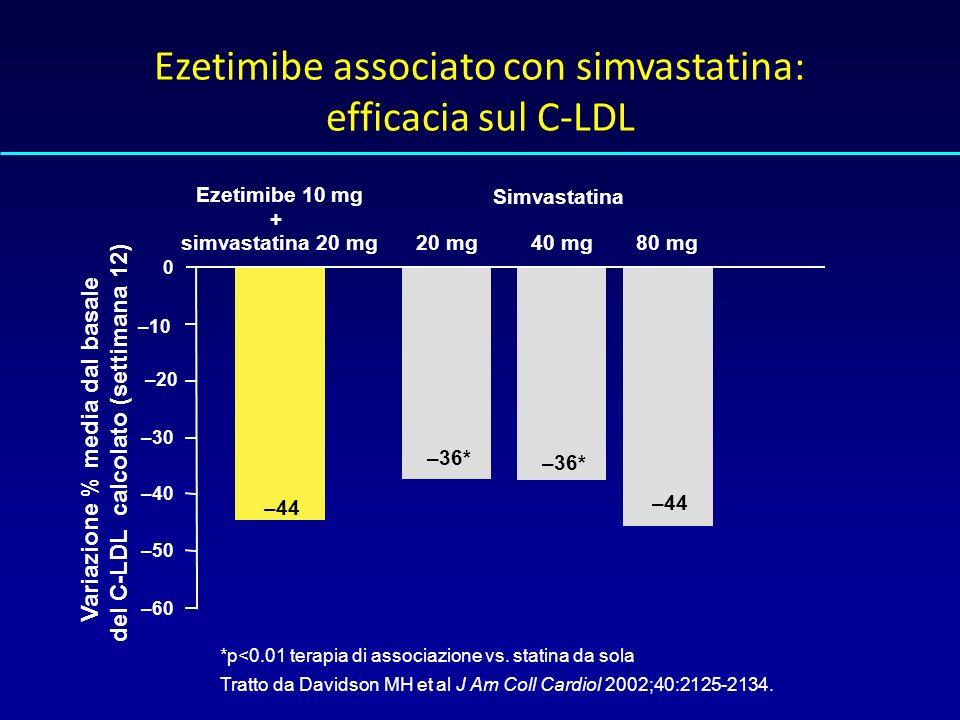 del C-LDL calcolato (settimana 12) Variazione % media dal basale