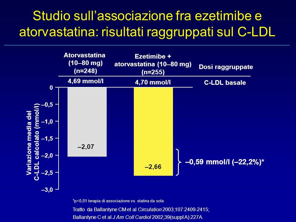 atorvastatina (10–80 mg) (n=255) C-LDL calcolato (mmol/l)