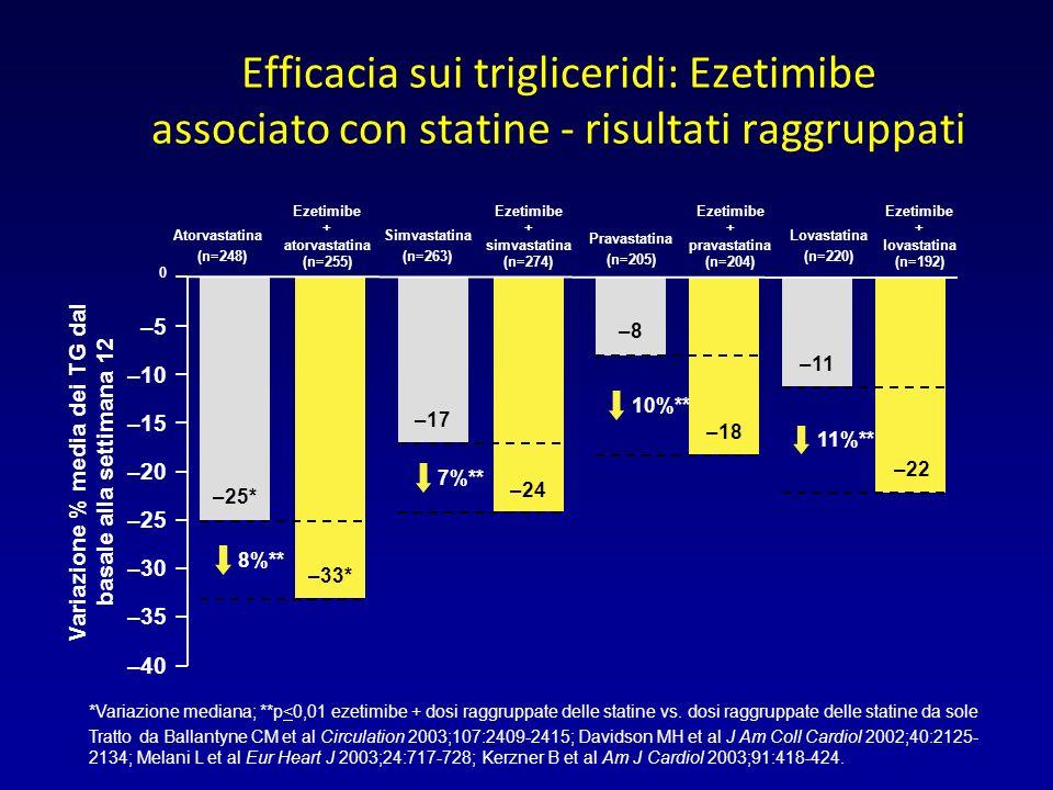 Variazione % media dei TG dal basale alla settimana 12