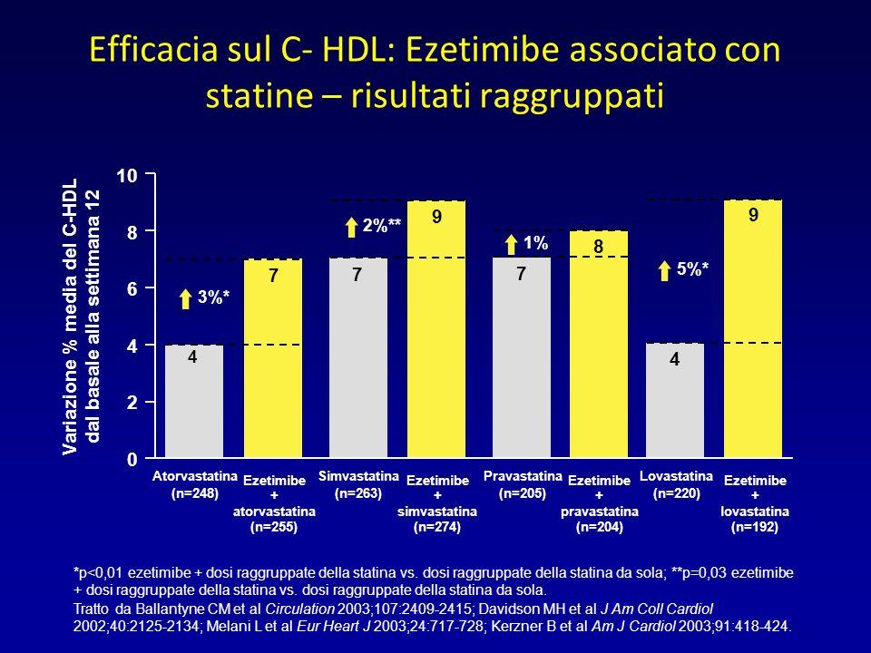Variazione % media del C-HDL dal basale alla settimana 12