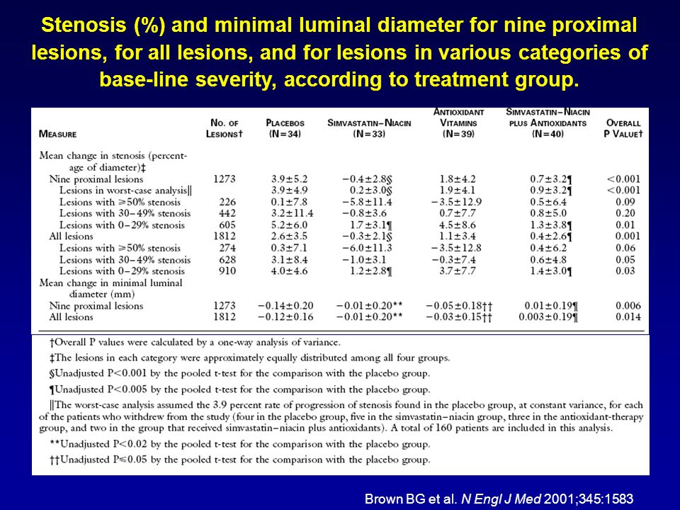 Stenosis (%) and minimal luminal diameter for nine proximal lesions, for all lesions, and for lesions in various categories of base-line severity, according to treatment group.