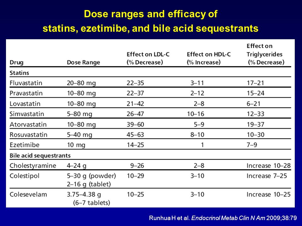 Dose ranges and efficacy of