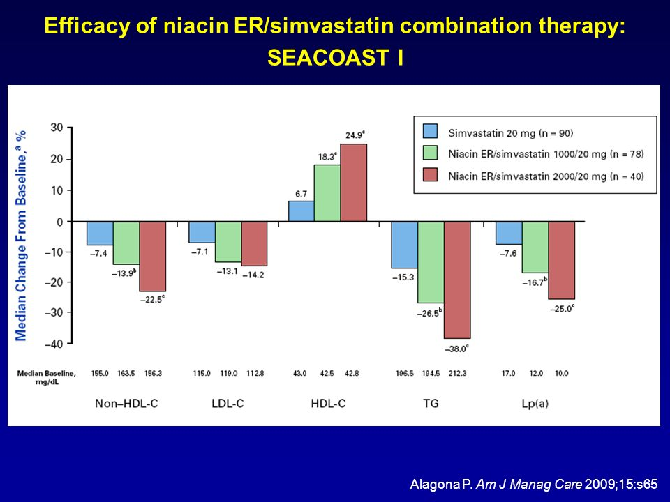 Efficacy of niacin ER/simvastatin combination therapy: