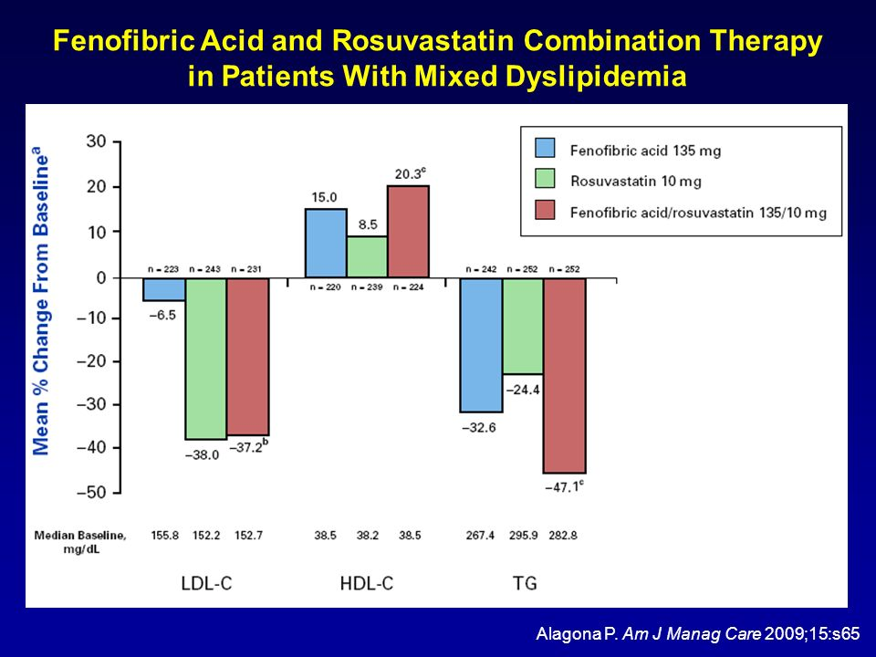 Fenofibric Acid and Rosuvastatin Combination Therapy in Patients With Mixed Dyslipidemia
