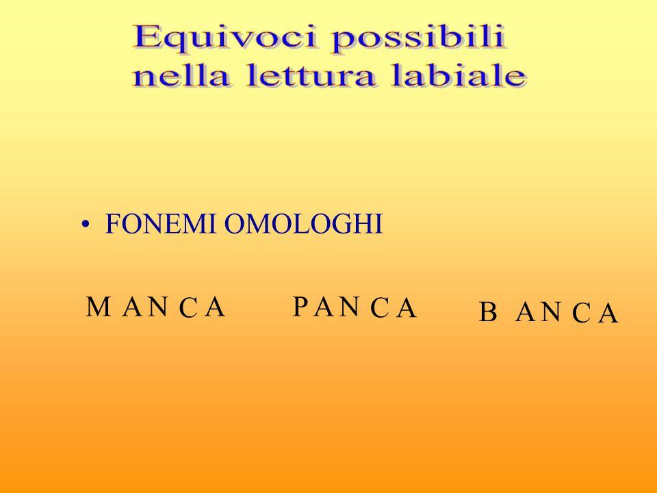 Equivoci possibili nella lettura labiale FONEMI OMOLOGHI M A N C A P B