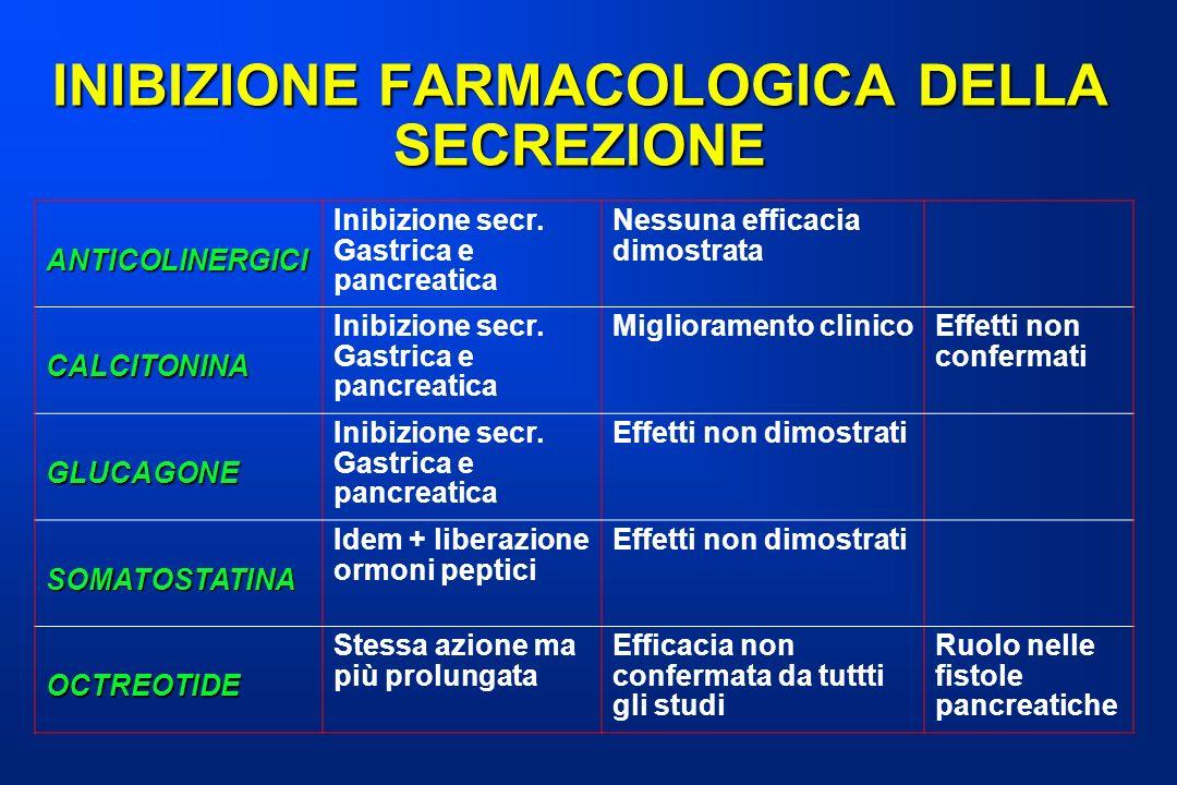 INIBIZIONE FARMACOLOGICA DELLA SECREZIONE