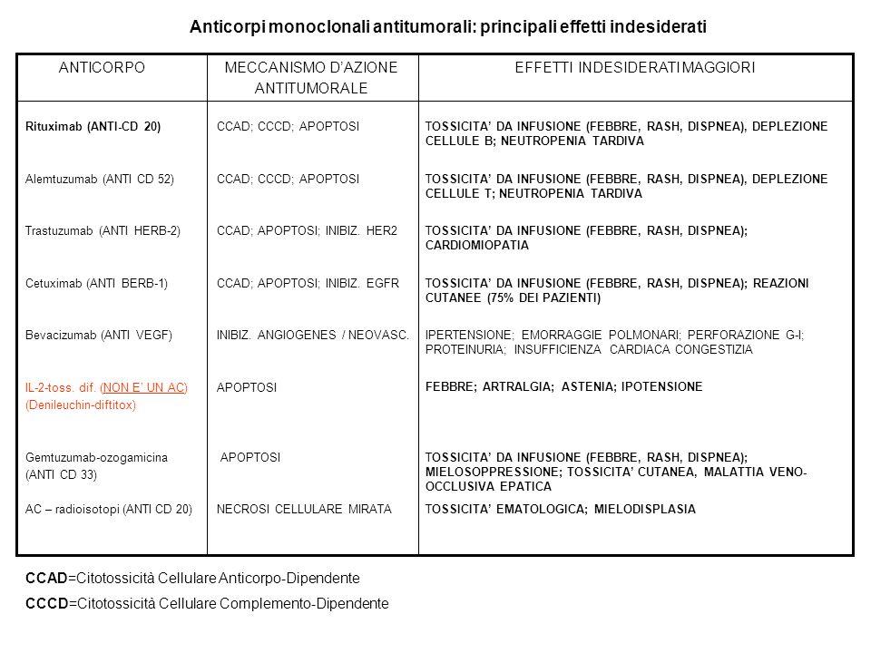 Anticorpi monoclonali antitumorali: principali effetti indesiderati