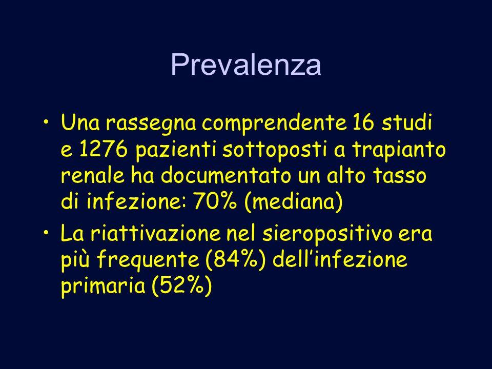 Prevalenza Una rassegna comprendente 16 studi e 1276 pazienti sottoposti a trapianto renale ha documentato un alto tasso di infezione: 70% (mediana)