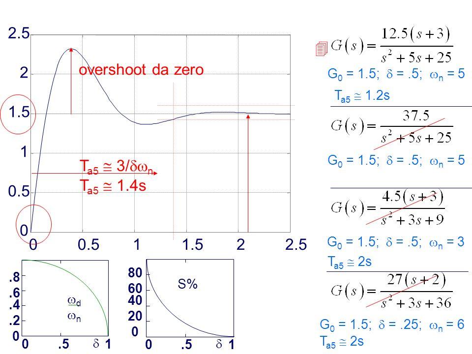 0.5 1 1.5 2 2.5  overshoot da zero Ta5  1.4s Ta5  3/n
