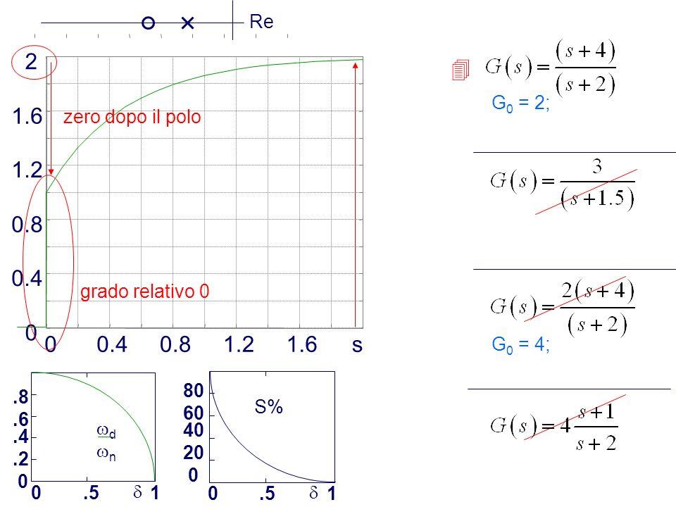 0.4 0.8 1.2 1.6 2  0.4 0.8 1.2 1.6 s Re zero dopo il polo G0 = 2;