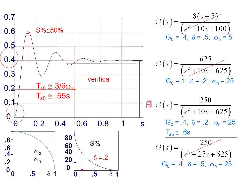 0.2 0.4. 0.6. 0.8. 1. s. 0.1. 0.3. 0.5. 0.7. S%50% G0 = .4;  = .5; n = 5. Ta5  .55s.