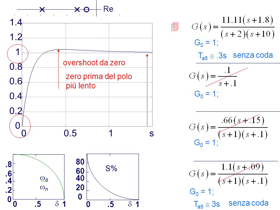0.5 1 s 0.2 0.4 0.6 0.8 1.2 1.4  Re G0 = 1; overshoot da zero