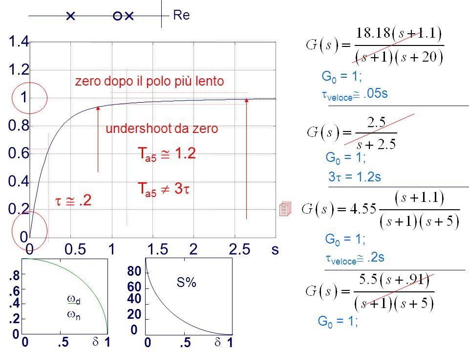 Re 0.2. 0.4. 0.6. 0.8. 1. 1.2. 1.4. 0.5. 1.5. 2. 2.5. s. G0 = 1; zero dopo il polo più lento.