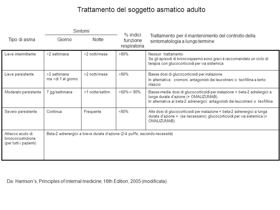 Trattamento del soggetto asmatico adulto