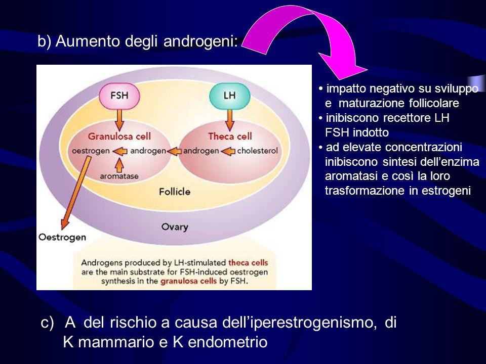 b) Aumento degli androgeni: