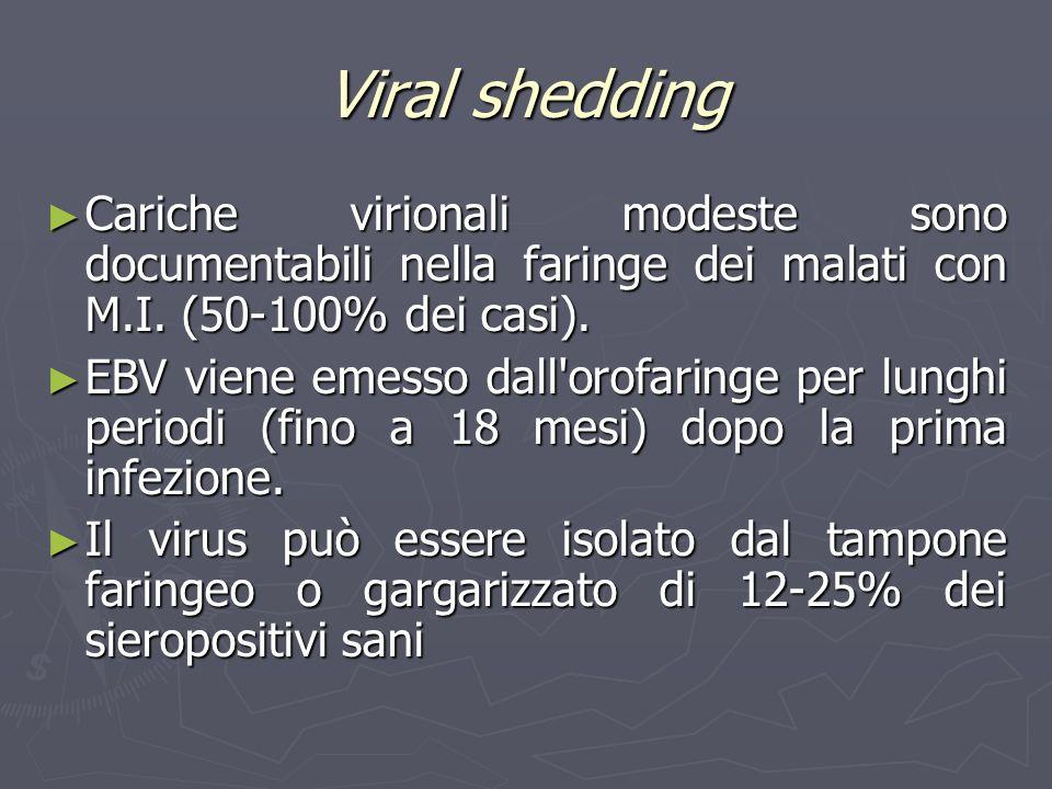 Viral shedding Cariche virionali modeste sono documentabili nella faringe dei malati con M.I. (50-100% dei casi).
